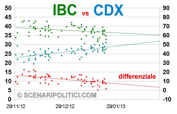 ibc-cdx2