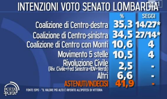 lombardia-seggi-senato-sondaggio-elettorale-2013