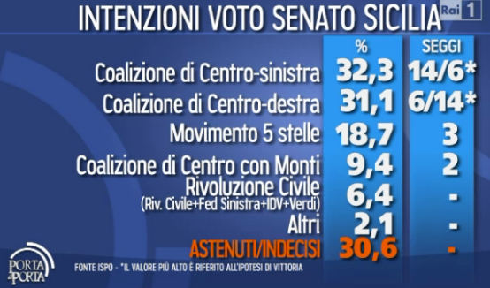 sicilia-elezioni-2013-senato
