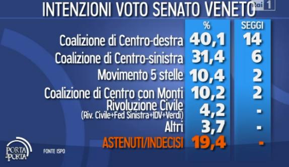 sondaggio-elettorale-veneto-elezioni-2013
