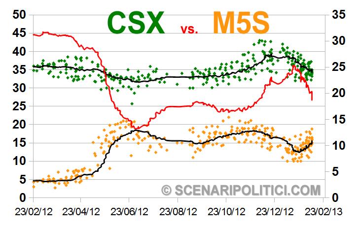M5S-CSX