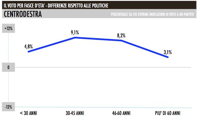 centrodestra_sondaggio_consenso