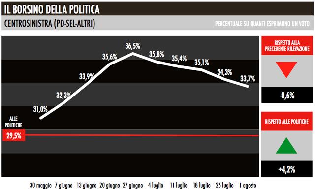 centrosinistra_trend_elettorale