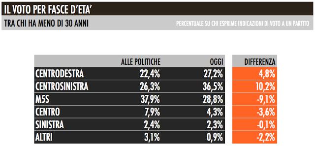 consenso_elettorale_givoani_partiti_italiani_002