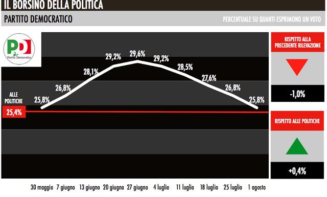 pd_trend_elettorali