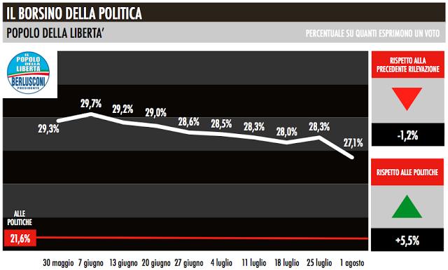 pdl_trend_elettorali
