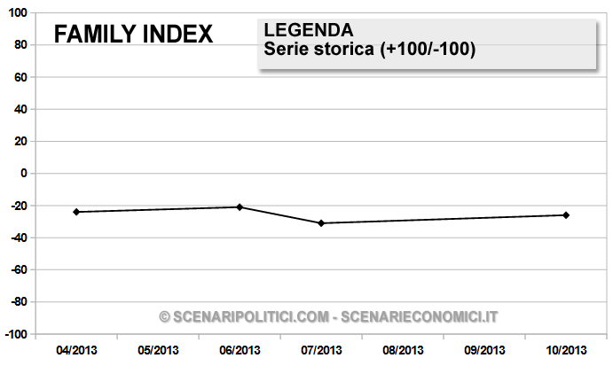 Grafico Storico - Family Index