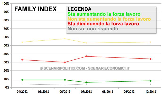 Grafico Storico - Percentuali