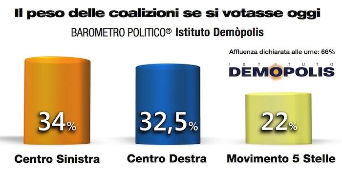 3_Demopolis_Barometro_Nov