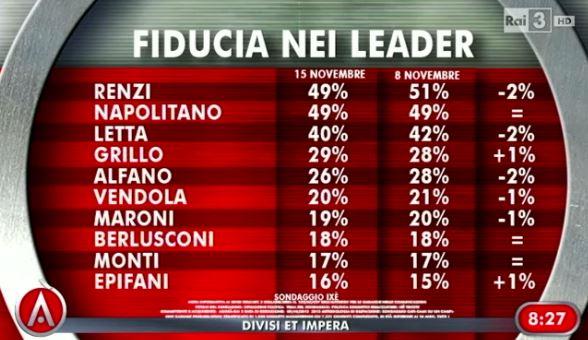 sondaggio-ixè-agorà-fiducia-leader