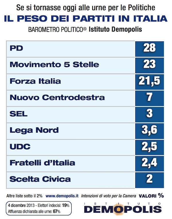 1.Partiti_Demopolis_Dic