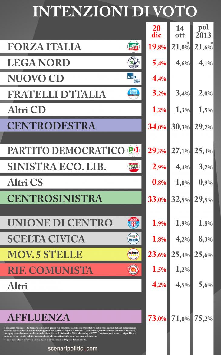 Sondaggio SCENARIPOLITICI (20 dicembre 2013): CDX 34,0% (+1,0%), CSX 33,0%, M5S 23,6%