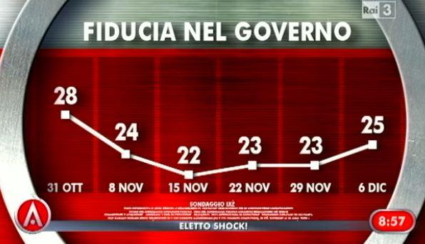 sonaggio-ixè-agora-fiducia-governo