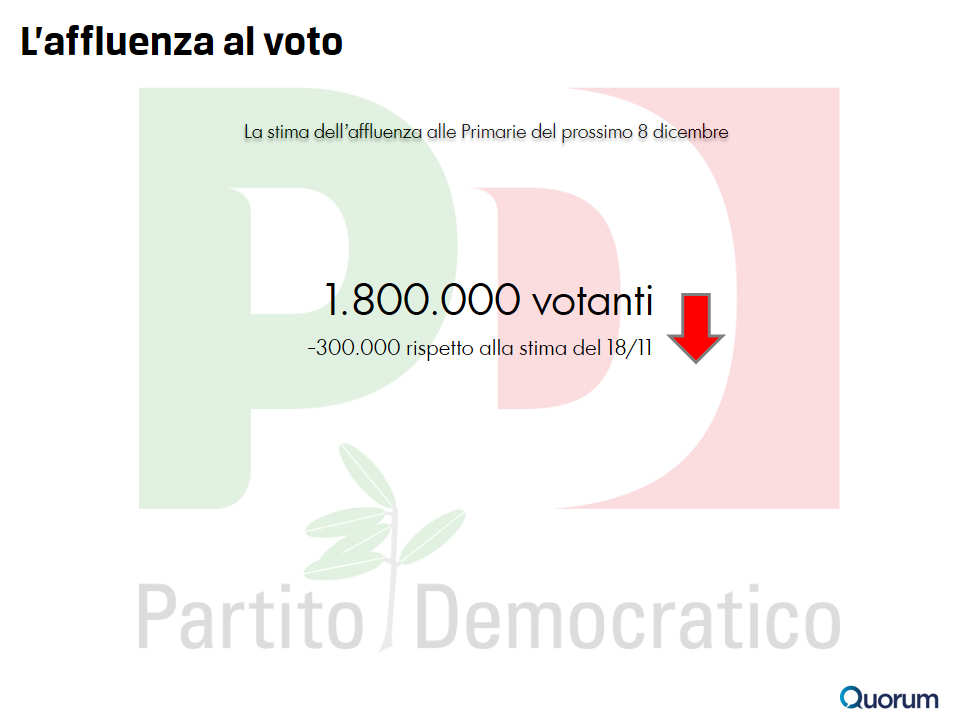 sondaggio-quorum-primarie-pd-4-partecipazione
