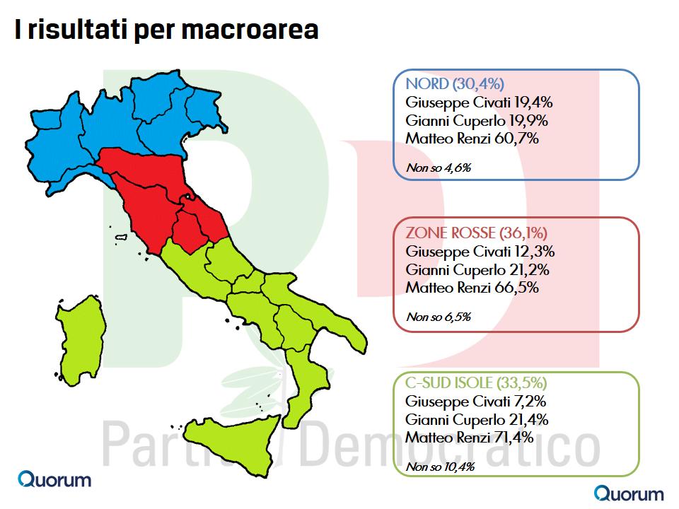 sondaggio-quorum-primarie-pd-5-macroarea