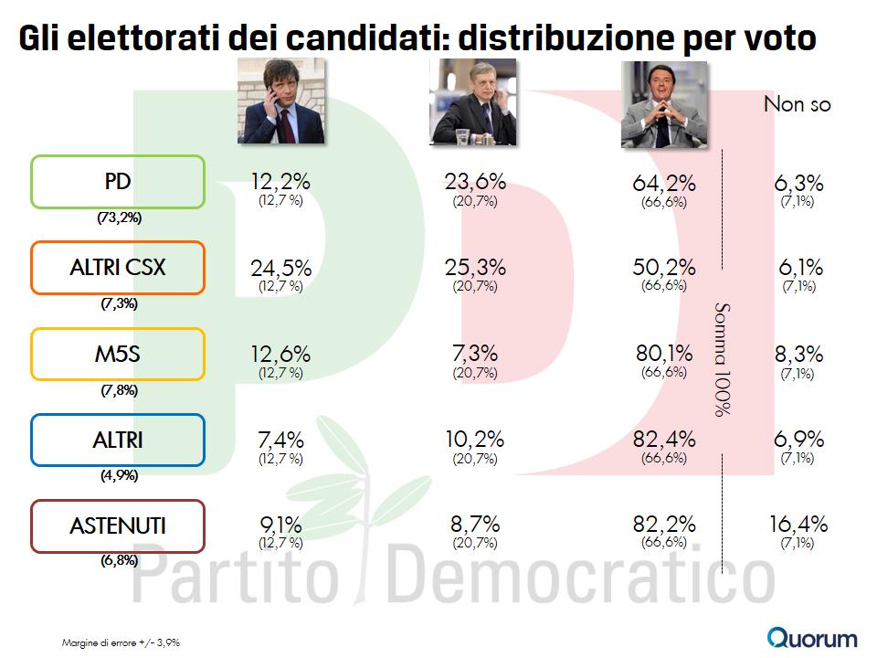 sondaggio-quorum-primarie-pd-6-voto-politiche