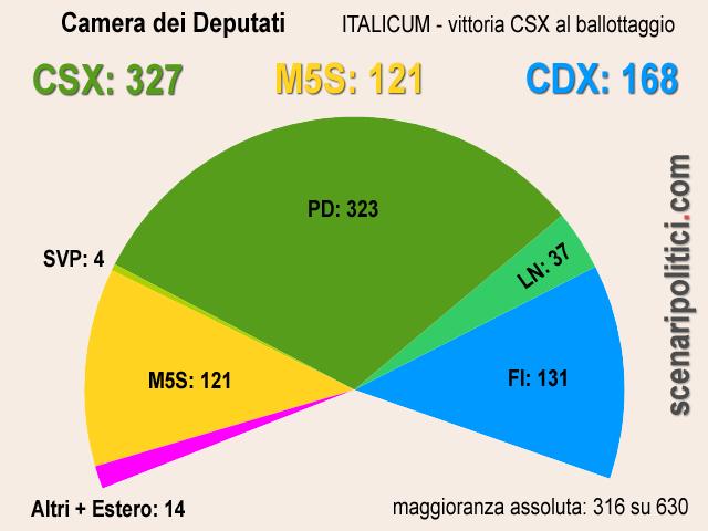 camera-csx italicum