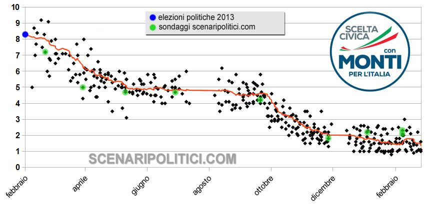 ITALY EUROPEAN ELECTIONS 2014