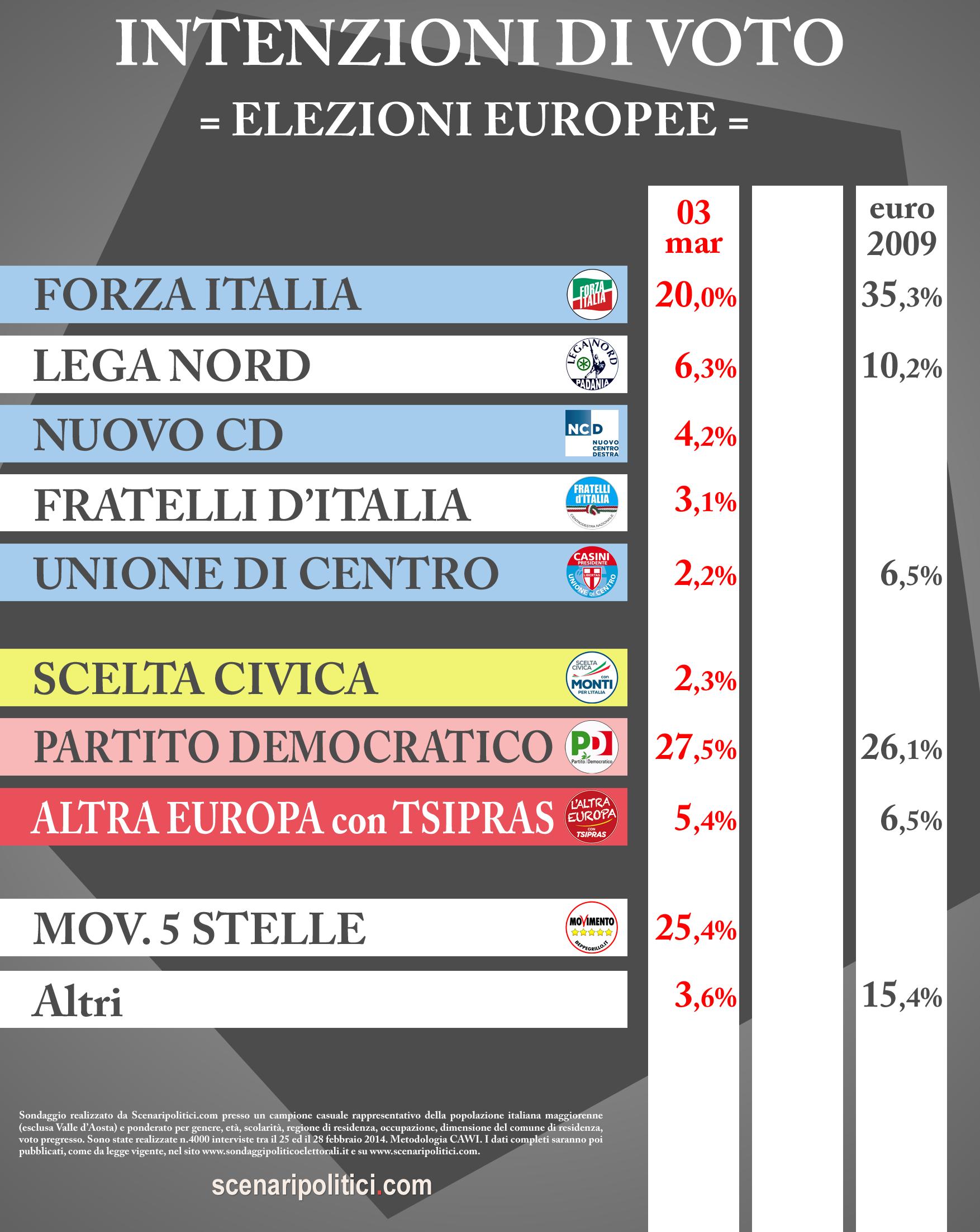 int-voto-eur