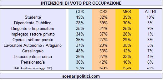 intenzioni di voto per occupazione 3 marzo
