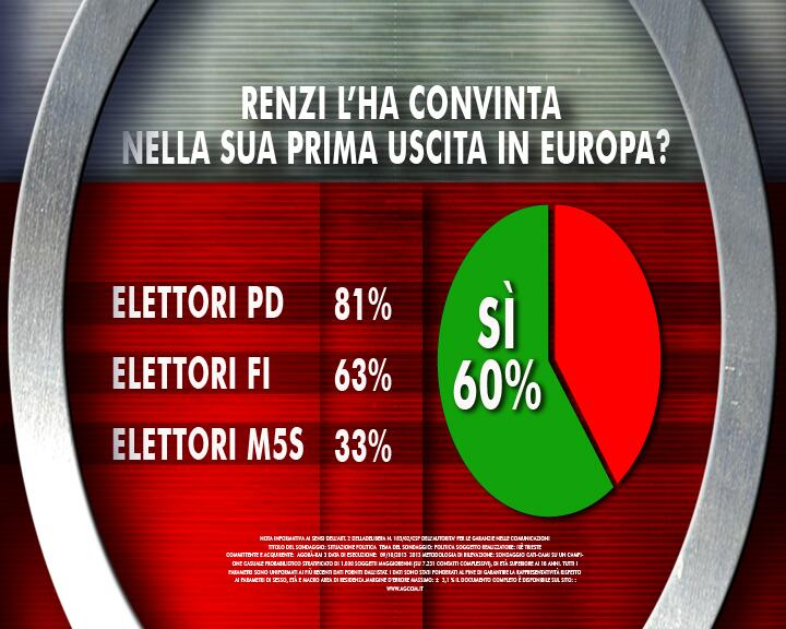 sondaggio ixe' 21 marzo