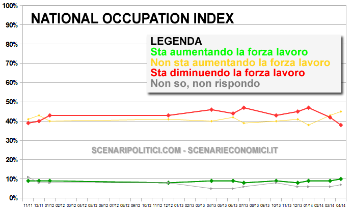 NATIONAL OCCUPATION INDEX 31 marzo