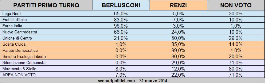 Sondaggio Ballottaggio Renzi Berlusconi 31 marzo