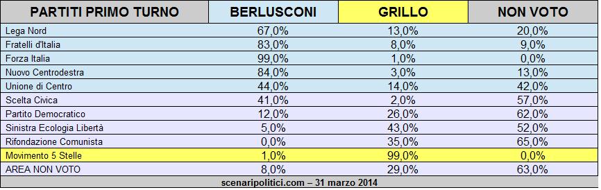 Sondaggio Ballottaggio Berlusconi Grillo 31 marzo