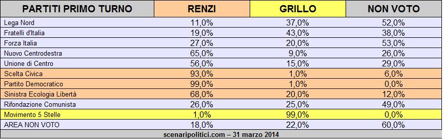 Sondaggio Ballottaggio Renzi Grillo 31 marzo