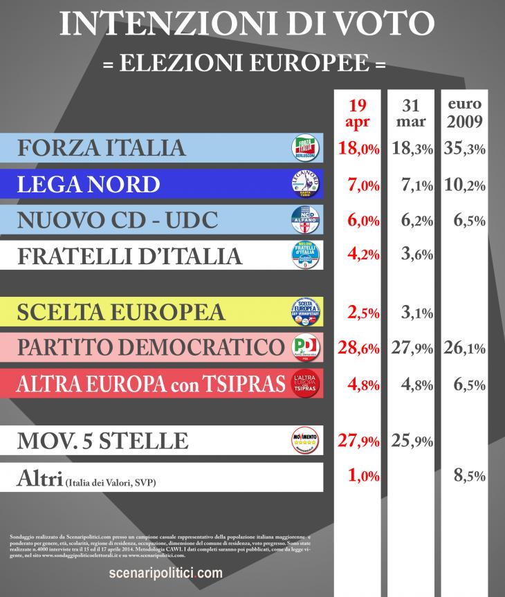 Sondaggio SCENARIPOLITICI 19 aprile 2014 – ELEZIONI EUROPEE