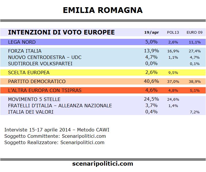 sondaggi emilia - photo #11