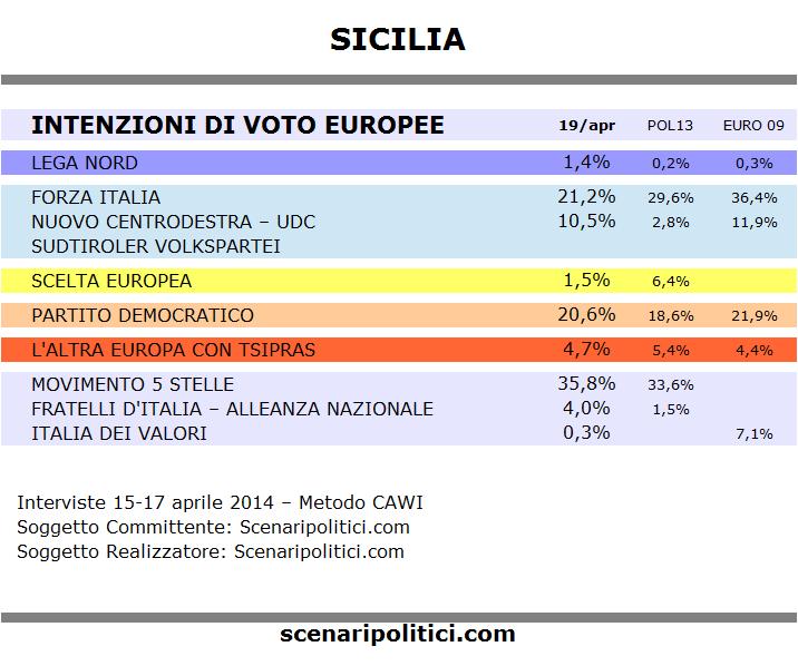Sondaggio SICILIA 19 aprile