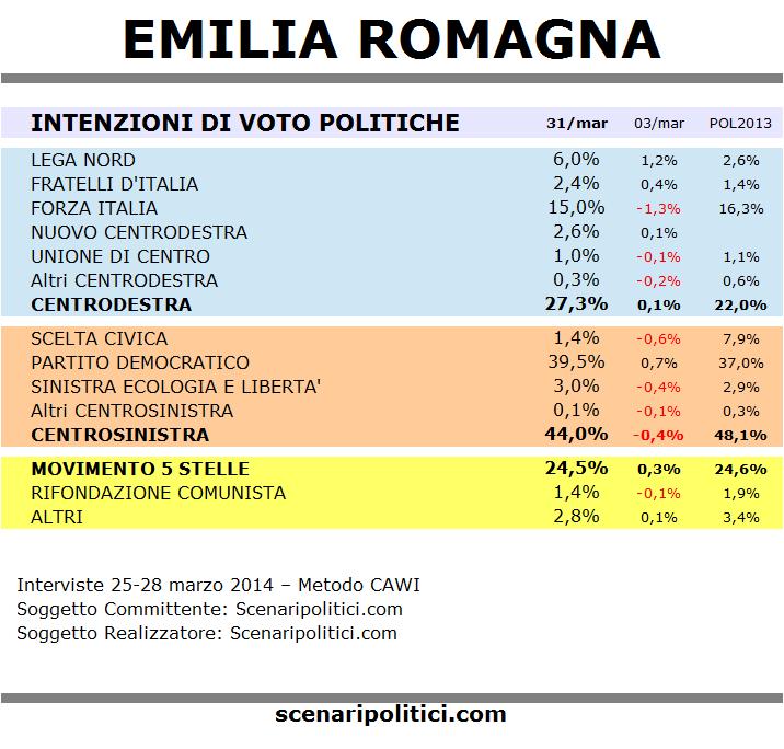 sondaggi emilia - photo #4