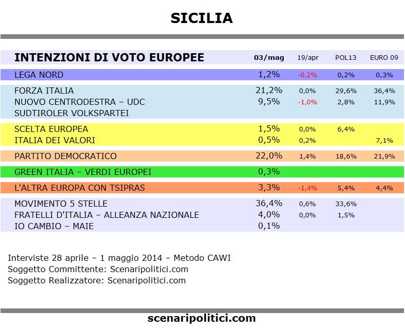 Sondaggio SICILIA 3 maggio