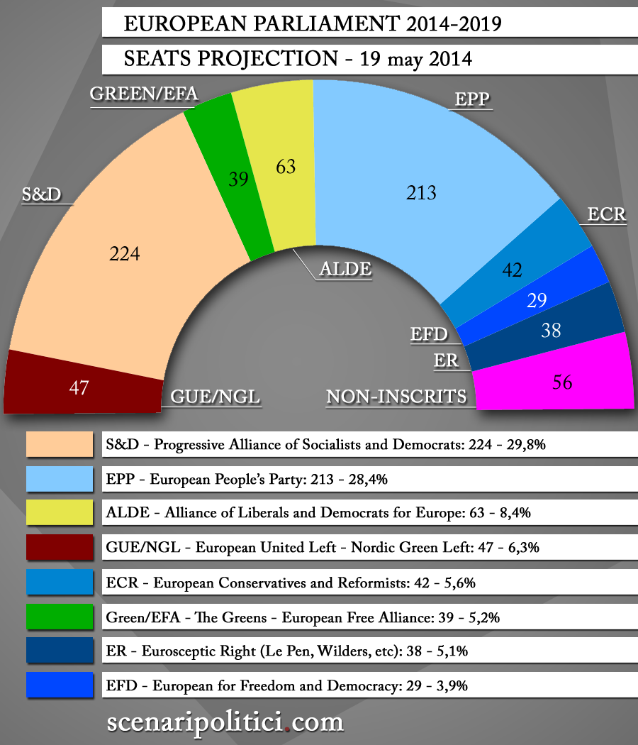 European Elections 2014 SEATS PROJECTION