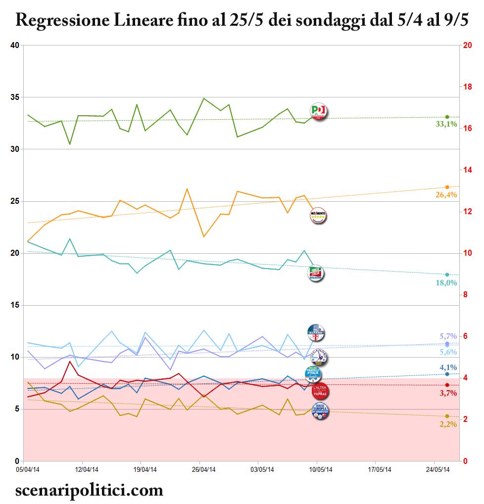 Sondaggi Elezioni Europee 2014