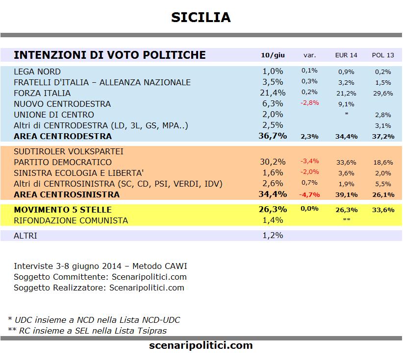 Sondaggio SICILIA 10 giugno
