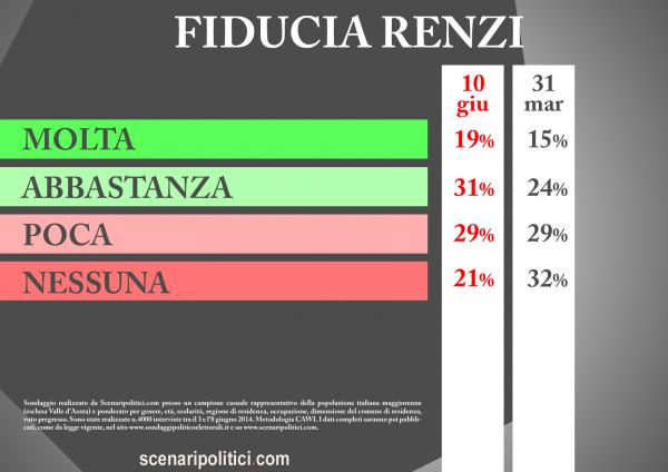 Sondaggio Fiducia RENZI 10 giugno 2014