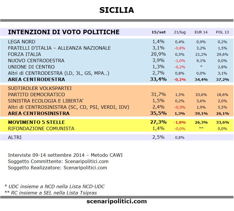 Sondaggio SICILIA 15 settembre 2014