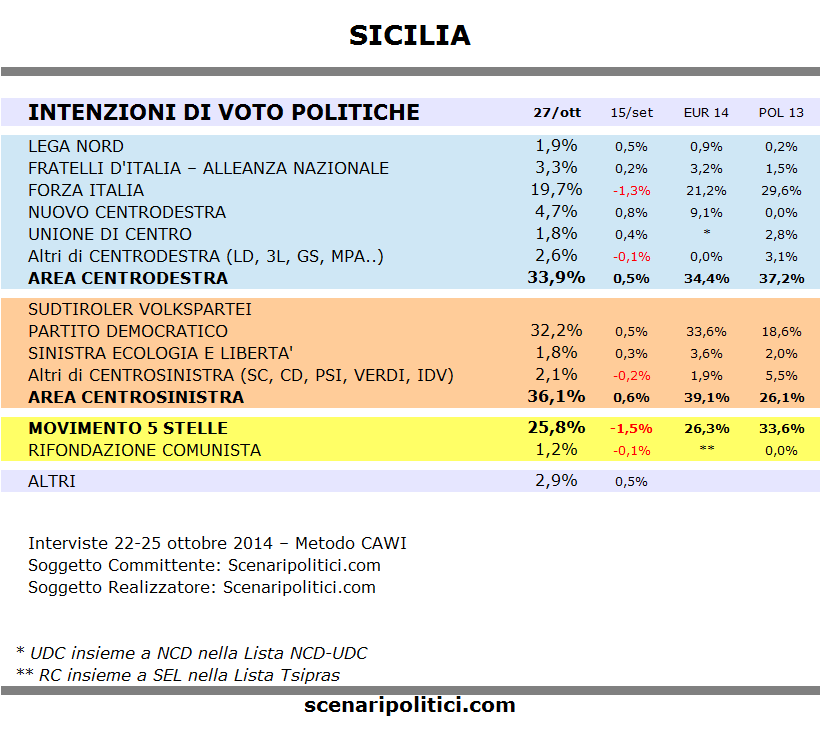 Sondaggio SICILIA 27 ottobre 2014