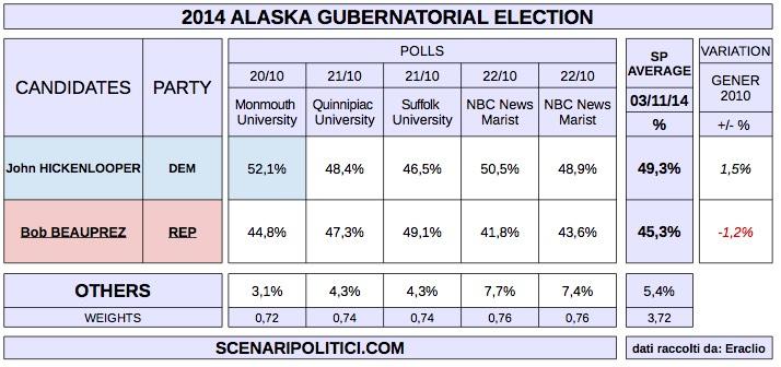 USA MidTerm Election 2014 (proj. SENATE - COLORADO)