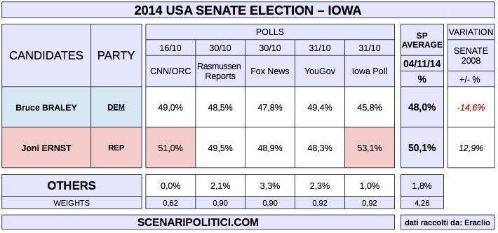 USA MidTerm Election 2014 (proj. SENATE - IOWA)