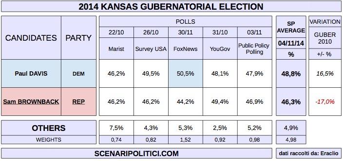 USA MidTerm Election 2014 (proj. SENATE - KANSAS)