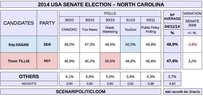 USA MidTerm Election 2014 (proj. SENATE - NORTH CAROLINA)