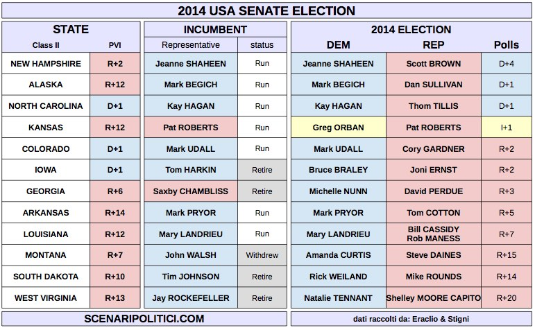 USA MidTerm Election 2014 (proj for Senate)