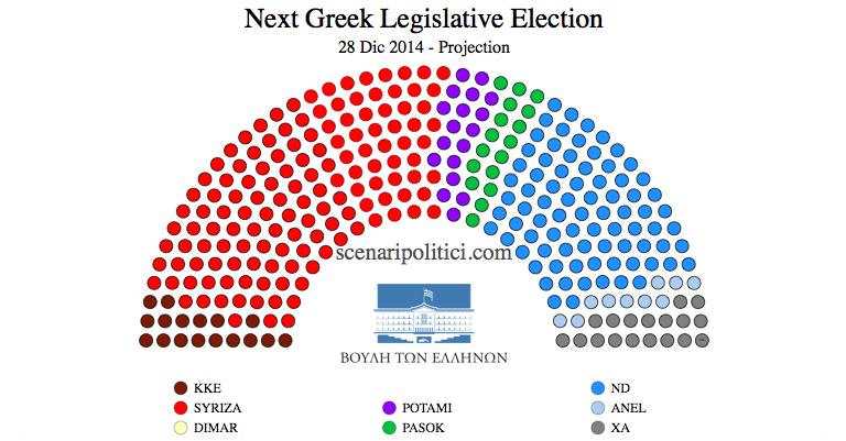 GREECE General Election (28 december 2014 proj.)