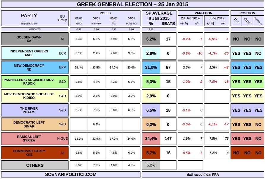GREECE General Election (8 january 2014 proj.): SYRIZA 34 ...