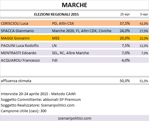 Sondaggio Elezioni Regionali Marche: Ceriscioli (CSX) 37,5%, Spacca (Civ+CDX) 24,0%, Maggi (M5S) 20,0%