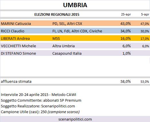 Sondaggio Elezioni Regionali Umbria: Marini (CSX) 43,0%, Ricci (CDX) 34,0%, Liberati (M5S) 16,0%