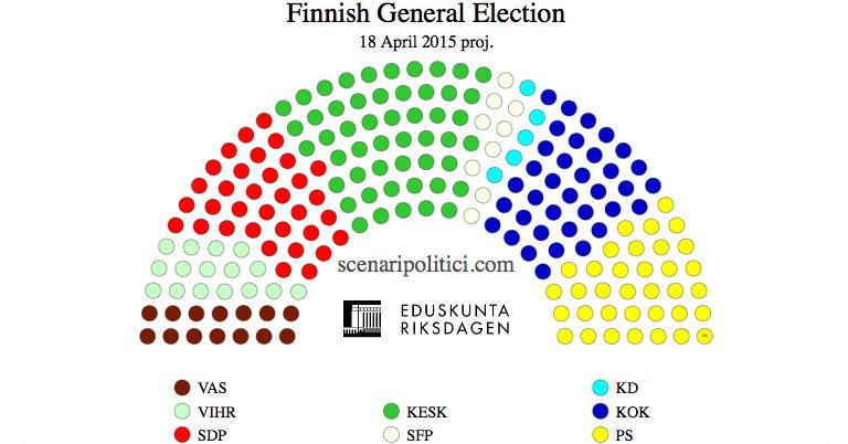 FINNISH General Election (18 january 2014 proj.)